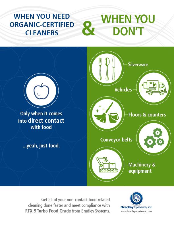Bradley organic cleaner infographic